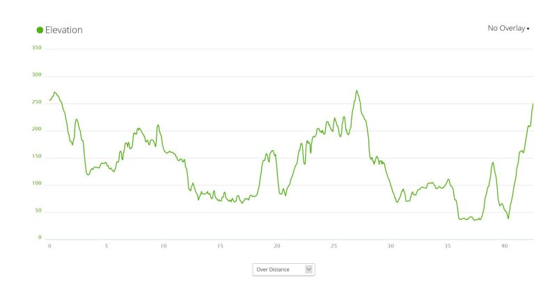 Vaarojen Maraton elevation profile