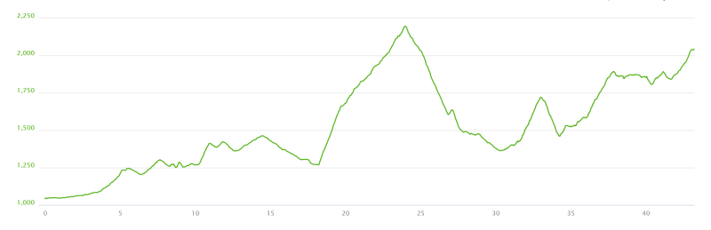 Marathon du Mont Blanc elevation profile
