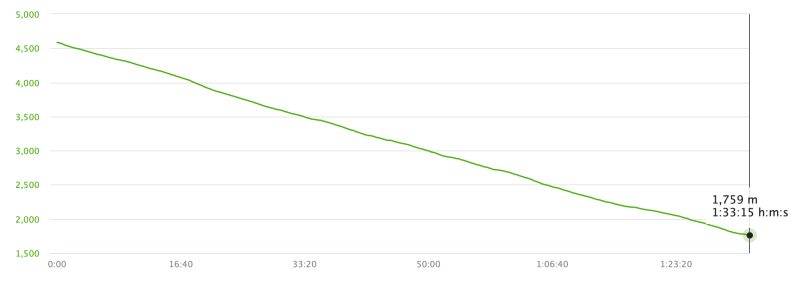 Barafu to Mweka Gate Run elevation graph